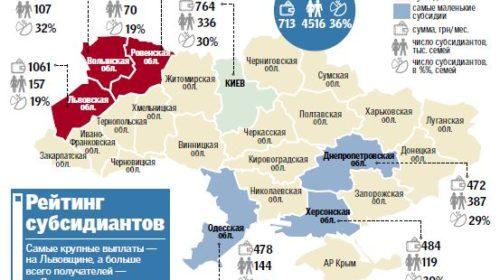 В Украине активно «урезают» субсидии