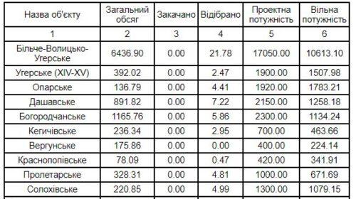 Газ постепенно «тает»: Сколько осталось в «зимних» запасах Украины