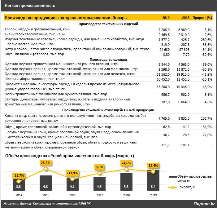 За месяц объёмы лёгкой промышленности в РК достигли 6,4 миллиарда тенге