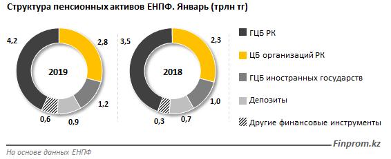 Общий инвестиционный доход ЕНПФ за месяц составил 18,6 миллиарда тенге — на 40% больше, чем годом ранее