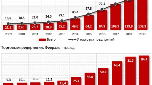 Сеть POS-терминалов в Казахстане выросла за год ещё на 7%