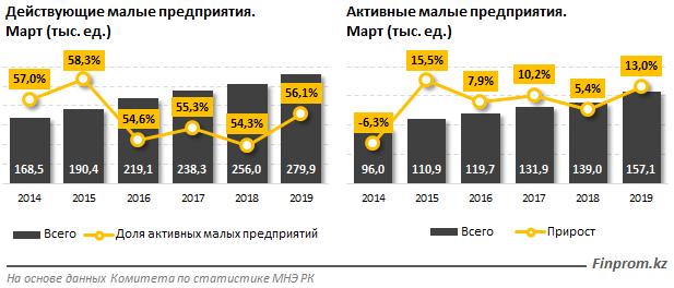 Малый бизнес в Казахстане на подъёме