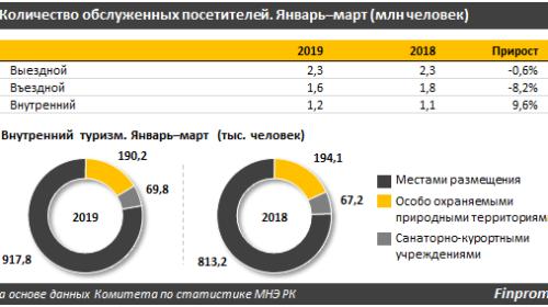 Количество туристов в Казахстане выросло на 9,6% за год