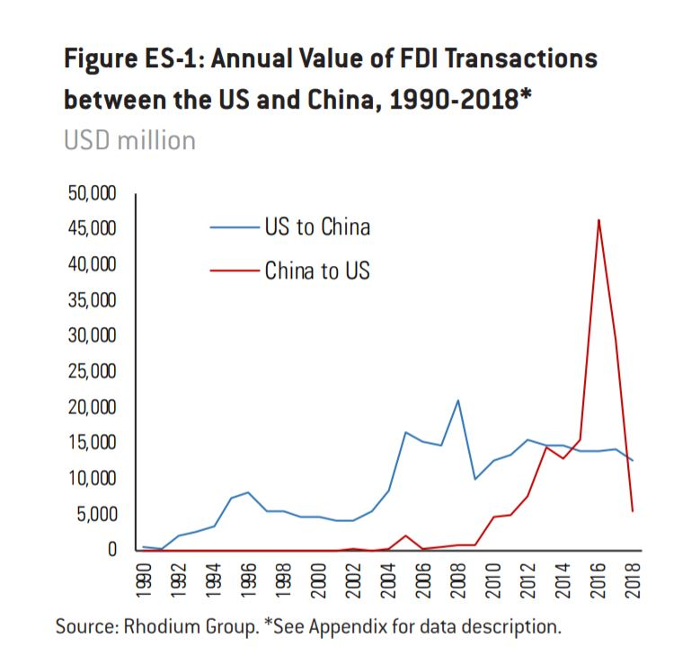 Стартапы в США отказываются от китайских денег