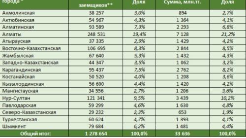 Национальный банк РК опубликовал данные о списанных штрафах по беззалоговым займам