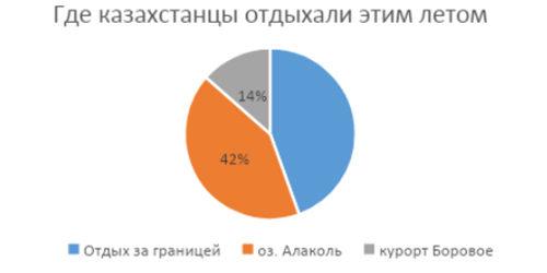 Где отдыхали казахстанцы этим летом