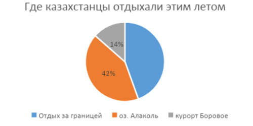 letnij-otdyh-kazahstan