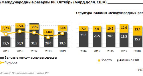 Резервы золотовалютных запасов РК активно увеличиваются