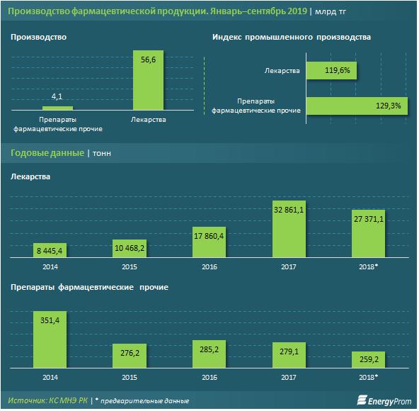 В Казахстане лекарственные препараты дорожают, несмотря на увеличение производства